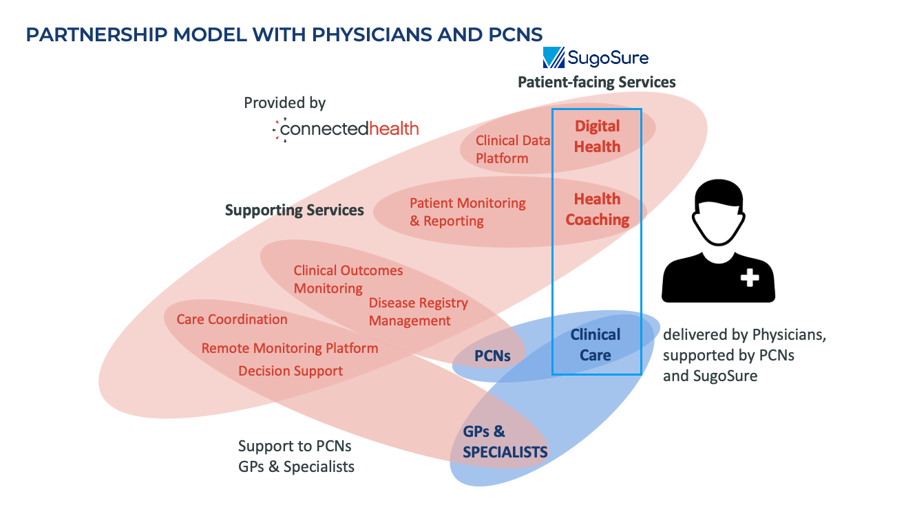 Partnership Model with Physicians and PCNs