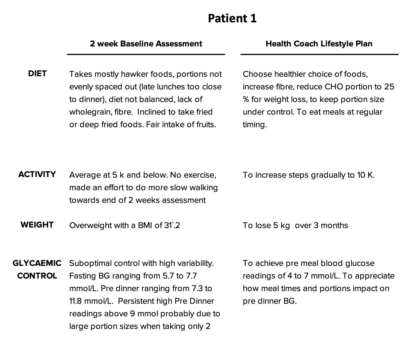 Patient 1 Lifestyle plan